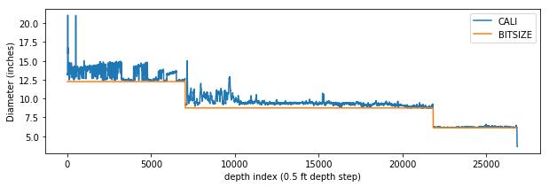 Newly created bit size curve plotted alongside the caliper curve