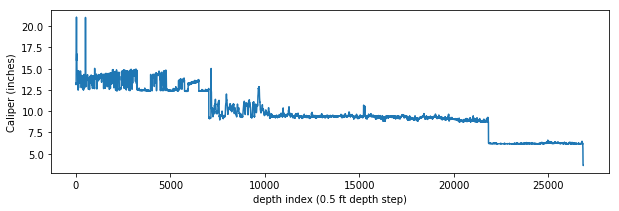 Full caliper log from surface to TD with nulls interpolated
